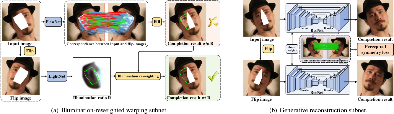 Figure 2 for Learning Symmetry Consistent Deep CNNs for Face Completion