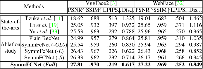 Figure 1 for Learning Symmetry Consistent Deep CNNs for Face Completion