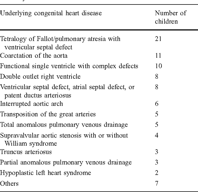 Table 1 from Coronary artery visibility in free-breathing