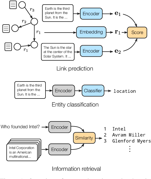 Figure 1 for Inductive Entity Representations from Text via Link Prediction