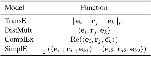 Figure 2 for Inductive Entity Representations from Text via Link Prediction