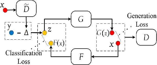 Figure 2 for Adversarial Partial Multi-Label Learning