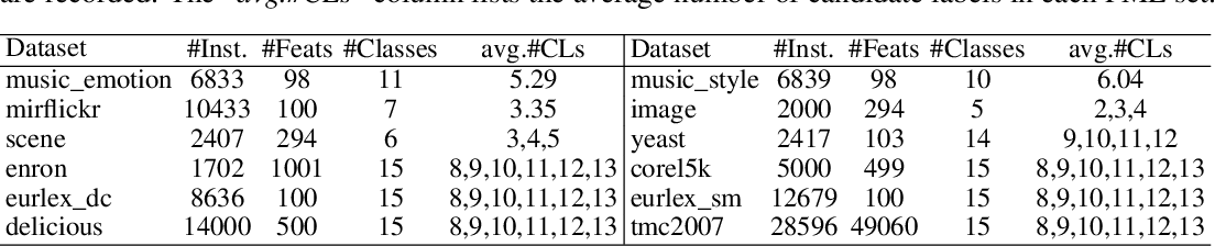 Figure 1 for Adversarial Partial Multi-Label Learning