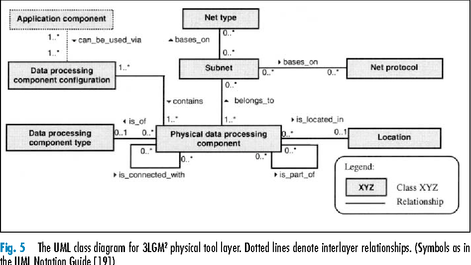 Figure 5 From Modeling Hospital Information Systems Part 1 The
