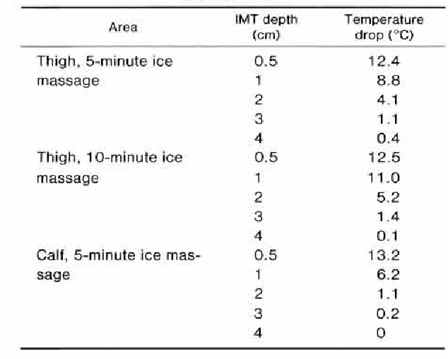 Table 1 from Review of physiological effects of cryotherapy