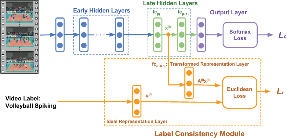 Figure 1 for Learning Discriminative Features via Label Consistent Neural Network