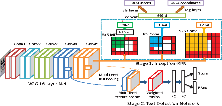 Figure 1 for DeepText: A Unified Framework for Text Proposal Generation and Text Detection in Natural Images