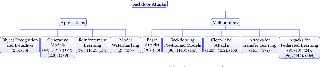 Figure 2 for Dataset Security for Machine Learning: Data Poisoning, Backdoor Attacks, and Defenses