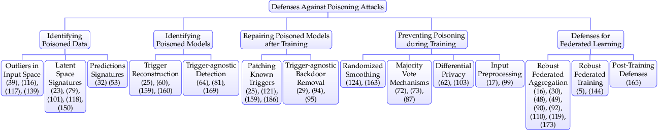 Figure 4 for Dataset Security for Machine Learning: Data Poisoning, Backdoor Attacks, and Defenses