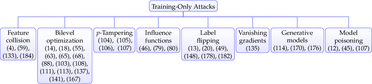 Figure 1 for Dataset Security for Machine Learning: Data Poisoning, Backdoor Attacks, and Defenses