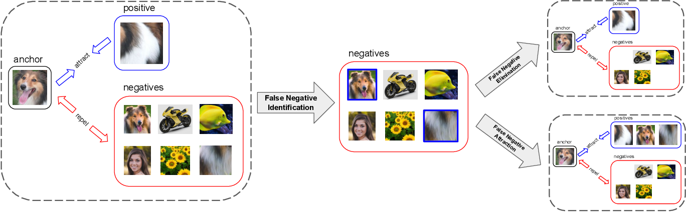 Figure 3 for Boosting Contrastive Self-Supervised Learning with False Negative Cancellation