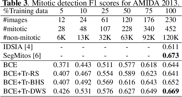 Figure 4 for Mitosis Detection Under Limited Annotation: A Joint Learning Approach