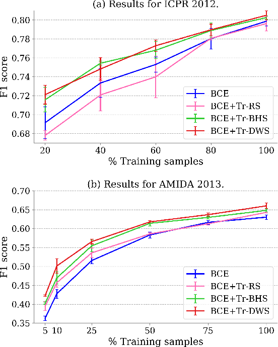 Figure 3 for Mitosis Detection Under Limited Annotation: A Joint Learning Approach