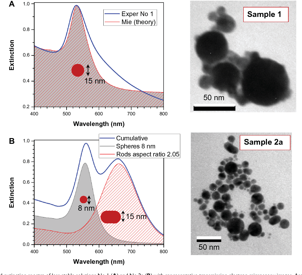 Figure 4 from Ultra-pure, water-dispersed Au nanoparticles