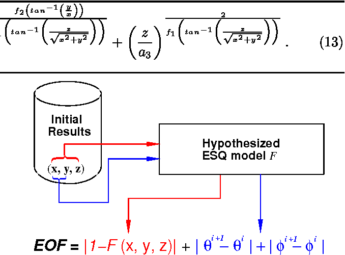 Figure 2: Fitting global ESQ with elastic force for frame i.