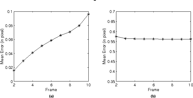 Figure 6: (a): Mean errors of the estimated structure compared with the ground truth at every frame; (b): Mean errors of the estimated motion compared with the ground truth at every frame.