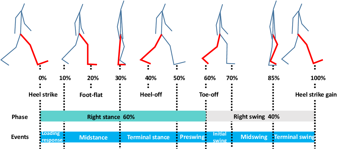 Figure 2 for Emotion Recognition From Gait Analyses: Current Research and Future Directions