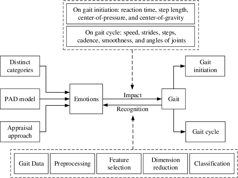 Figure 3 for Emotion Recognition From Gait Analyses: Current Research and Future Directions