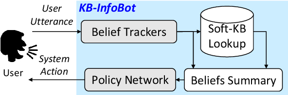 Figure 3 for Towards End-to-End Reinforcement Learning of Dialogue Agents for Information Access