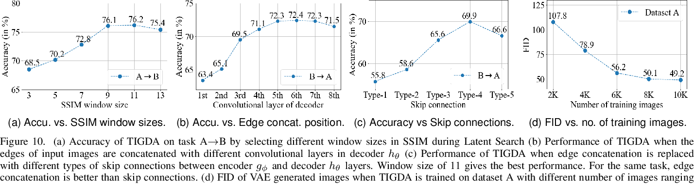 Figure 2 for Target-Independent Domain Adaptation for WBC Classification using Generative Latent Search