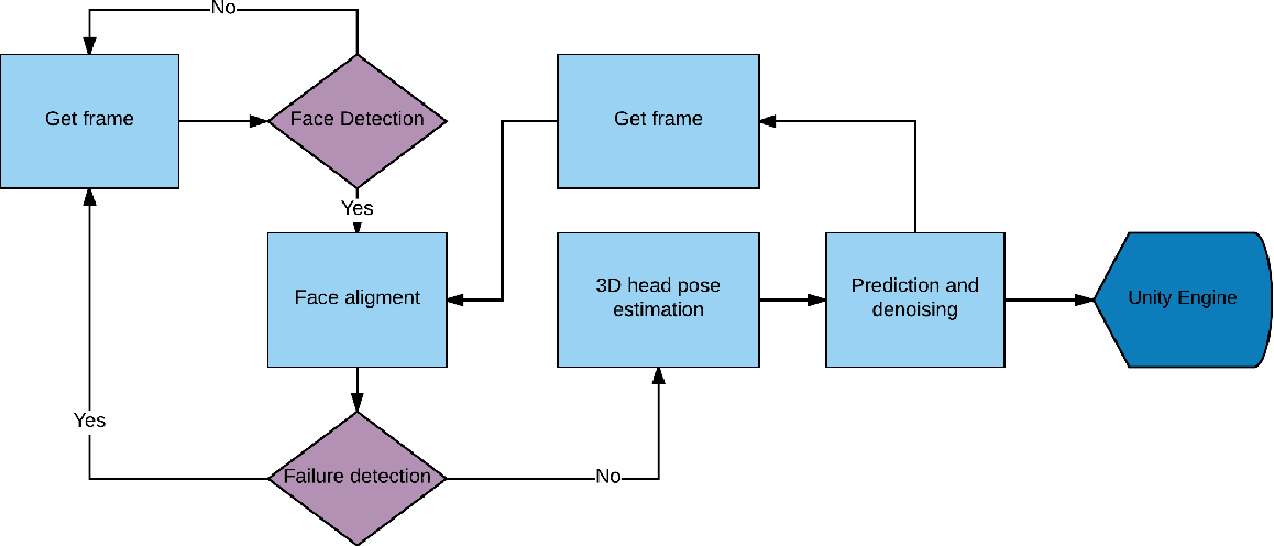 Figure 3 for HoloFace: Augmenting Human-to-Human Interactions on HoloLens
