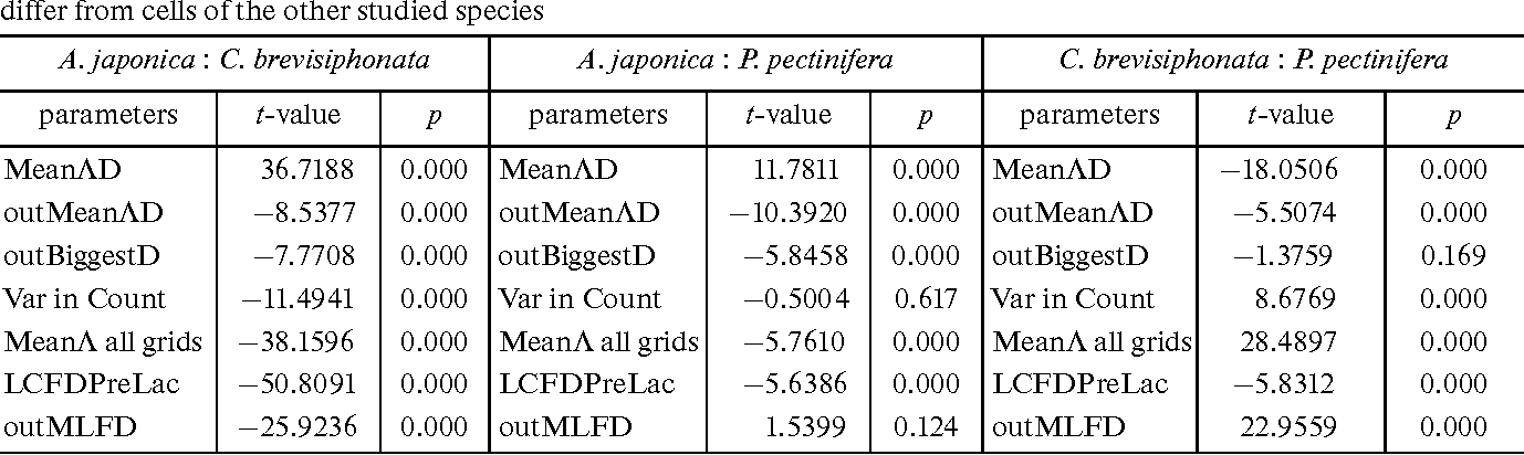 Table 3. The t-values of paired differences for parameters by which cells of at least one of the studied species significantly differ from cells of the other studied species