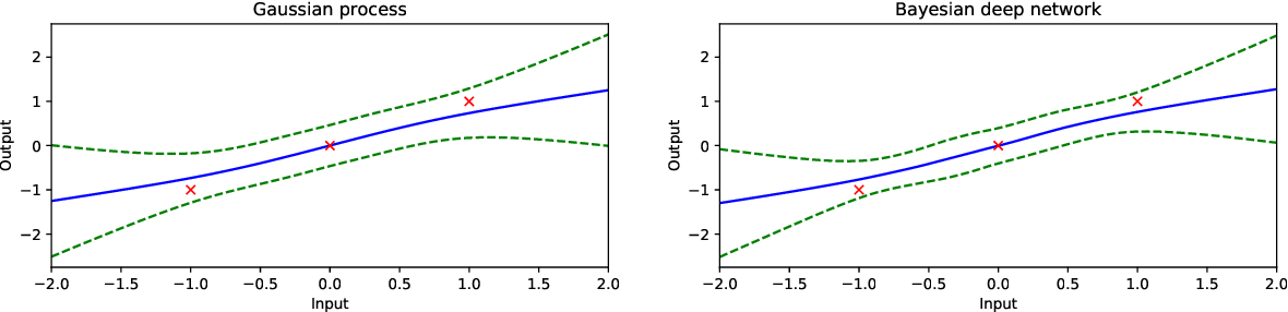 Figure 4 for Gaussian Process Behaviour in Wide Deep Neural Networks