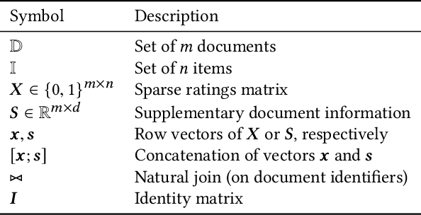 Figure 1 for Multi-Modal Adversarial Autoencoders for Recommendations of Citations and Subject Labels