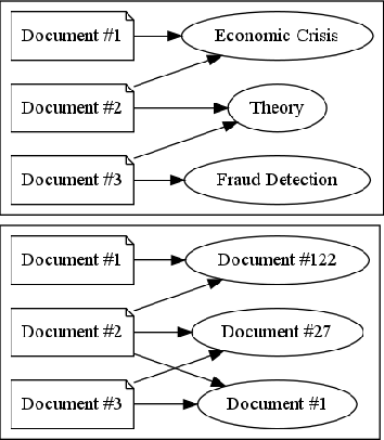 Figure 2 for Multi-Modal Adversarial Autoencoders for Recommendations of Citations and Subject Labels