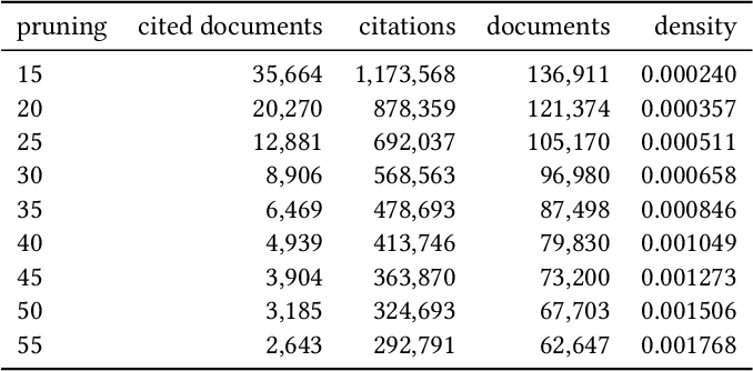 Figure 3 for Multi-Modal Adversarial Autoencoders for Recommendations of Citations and Subject Labels