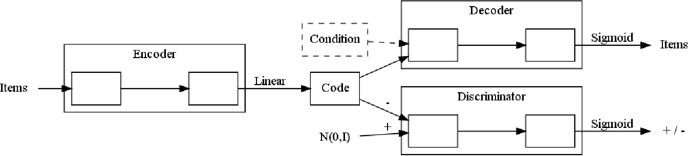Figure 4 for Multi-Modal Adversarial Autoencoders for Recommendations of Citations and Subject Labels