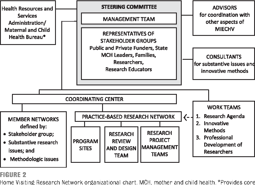 Figure 2 From Creating A National Home Visiting Research Network