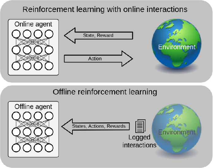 Figure 1 for Discovering an Aid Policy to Minimize Student Evasion Using Offline Reinforcement Learning