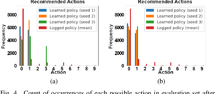 Figure 4 for Discovering an Aid Policy to Minimize Student Evasion Using Offline Reinforcement Learning