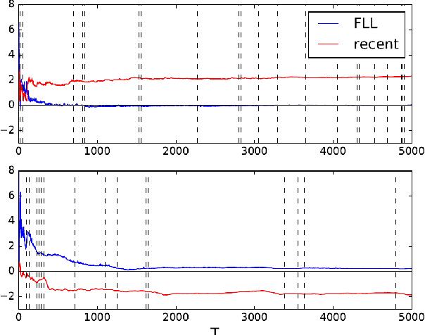 Figure 2 for Online Linear Quadratic Control