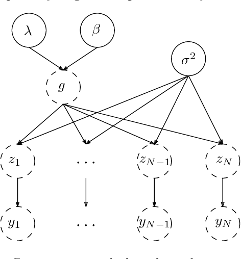 Figure 2 for A new kernel-based approach to system identification with quantized output data