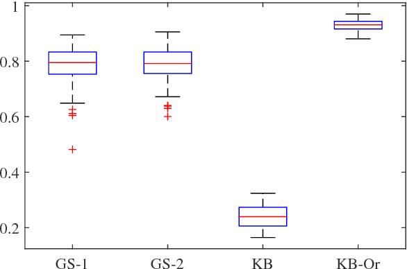 Figure 3 for A new kernel-based approach to system identification with quantized output data