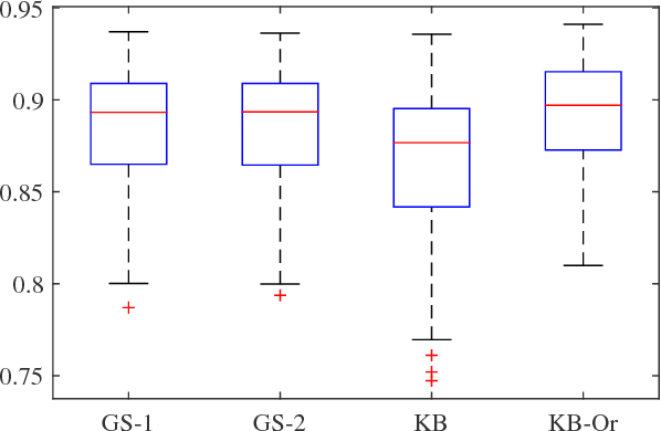 Figure 4 for A new kernel-based approach to system identification with quantized output data
