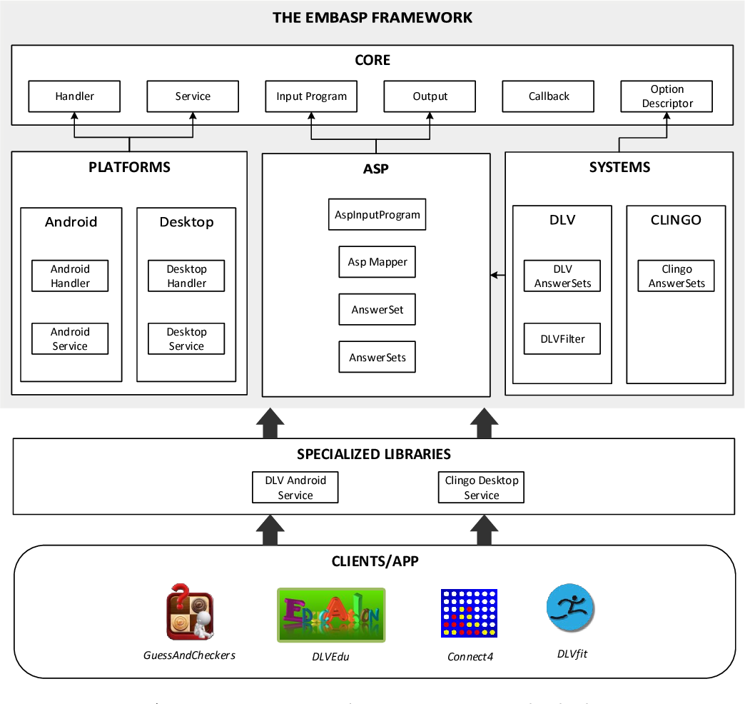 Figure 1 for A Framework for Easing the Development of Applications Embedding Answer Set Programming