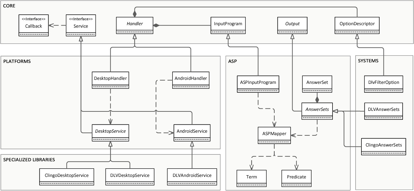 Figure 2 for A Framework for Easing the Development of Applications Embedding Answer Set Programming