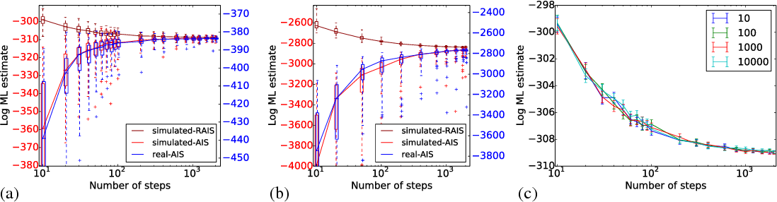 Figure 1 for Measuring the reliability of MCMC inference with bidirectional Monte Carlo