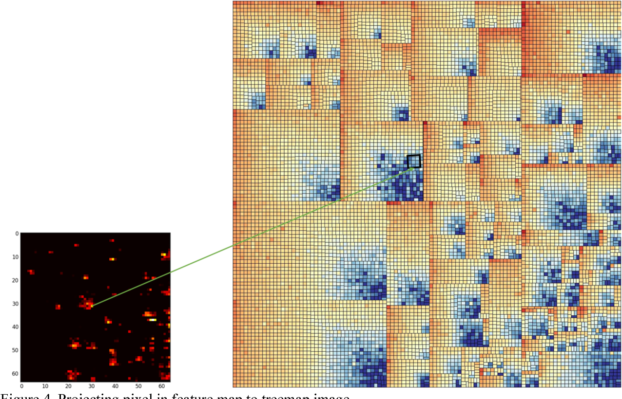 Figure 3 for OmicsMapNet: Transforming omics data to take advantage of Deep Convolutional Neural Network for discovery