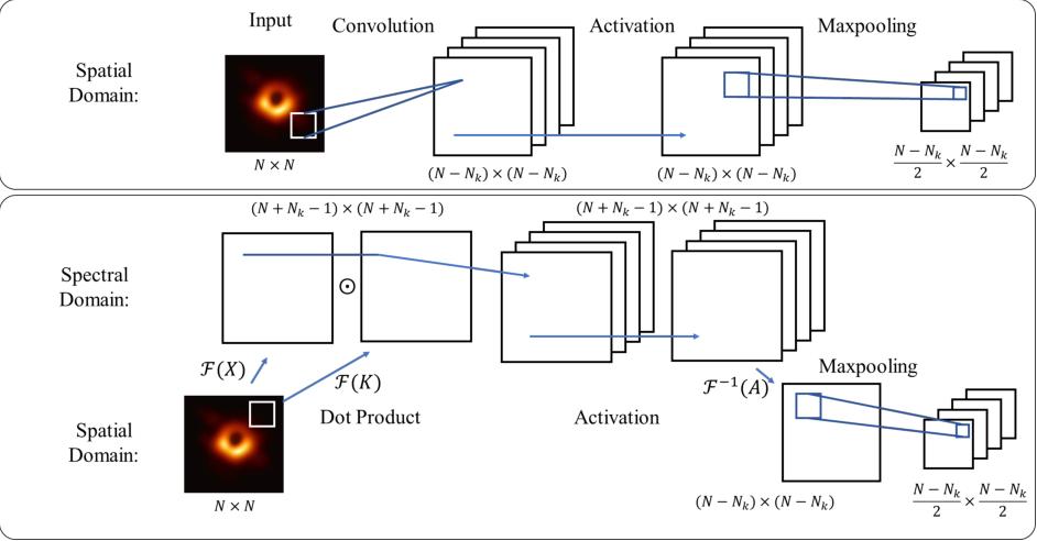 Figure 1 for SpecNet: Spectral Domain Convolutional Neural Network