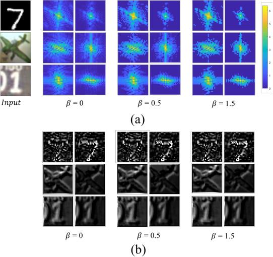 Figure 3 for SpecNet: Spectral Domain Convolutional Neural Network