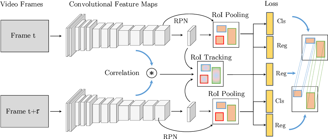 Figure 3 for Detect to Track and Track to Detect