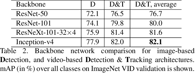 Figure 4 for Detect to Track and Track to Detect