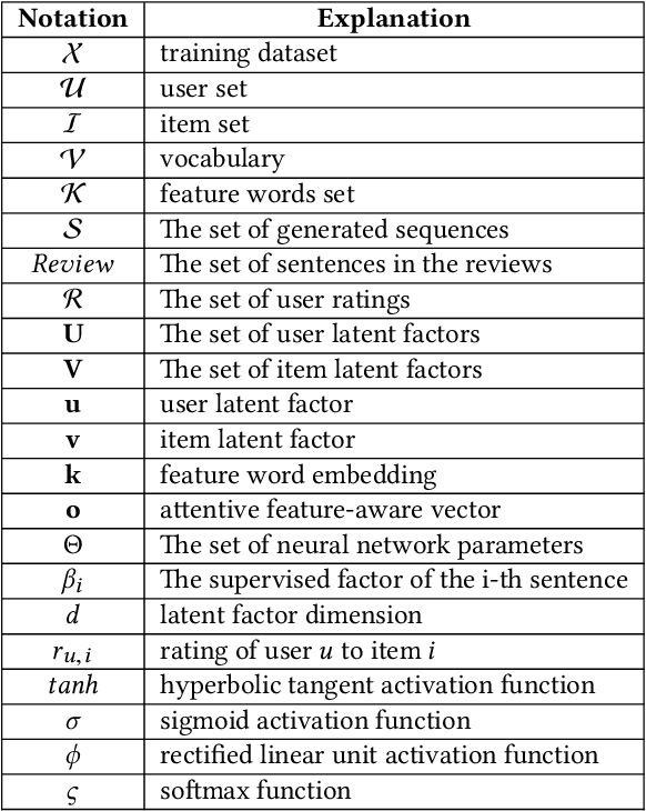 Figure 2 for Generate Natural Language Explanations for Recommendation