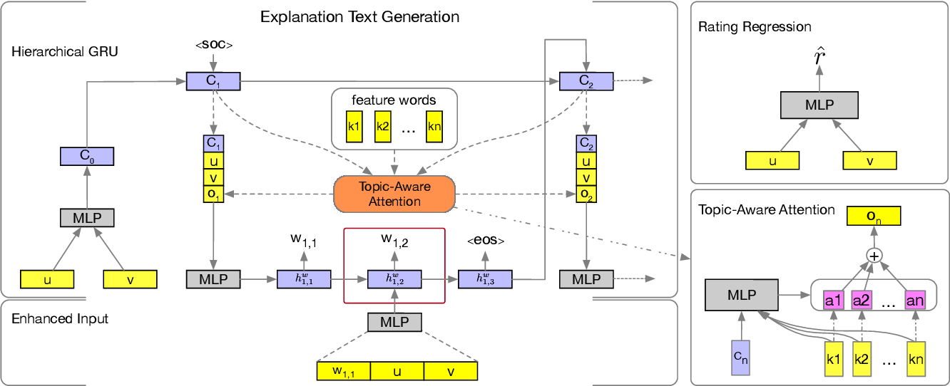 Figure 3 for Generate Natural Language Explanations for Recommendation
