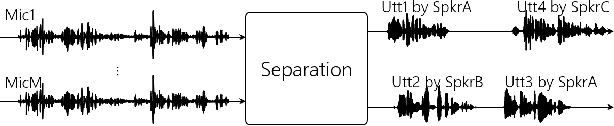 Figure 1 for Low-Latency Speaker-Independent Continuous Speech Separation