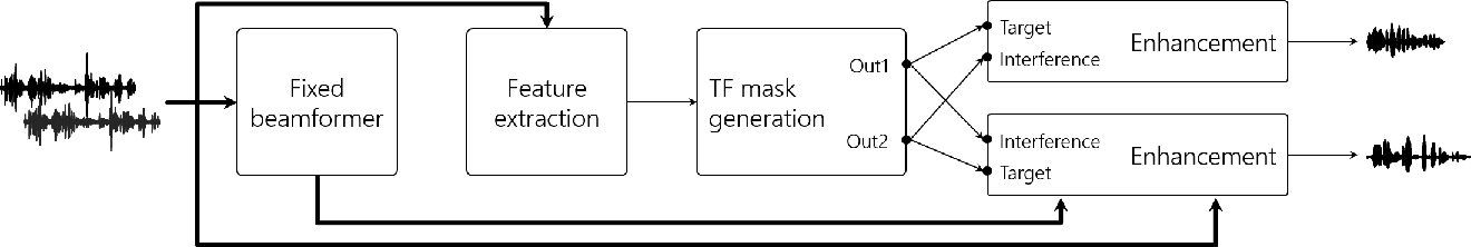 Figure 3 for Low-Latency Speaker-Independent Continuous Speech Separation